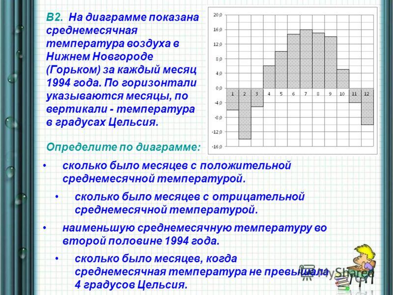 В2. На диаграмме показана среднемесячная температура воздуха в Нижнем Новгороде (Горьком) за каждый месяц 1994 года. По горизонтали указываются месяцы, по вертикали - температура в градусах Цельсия. Определите по диаграмме: сколько было месяцев с пол