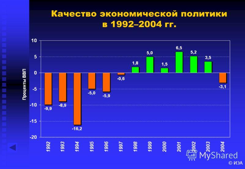 Качество экономической политики в 1992–2004 гг.