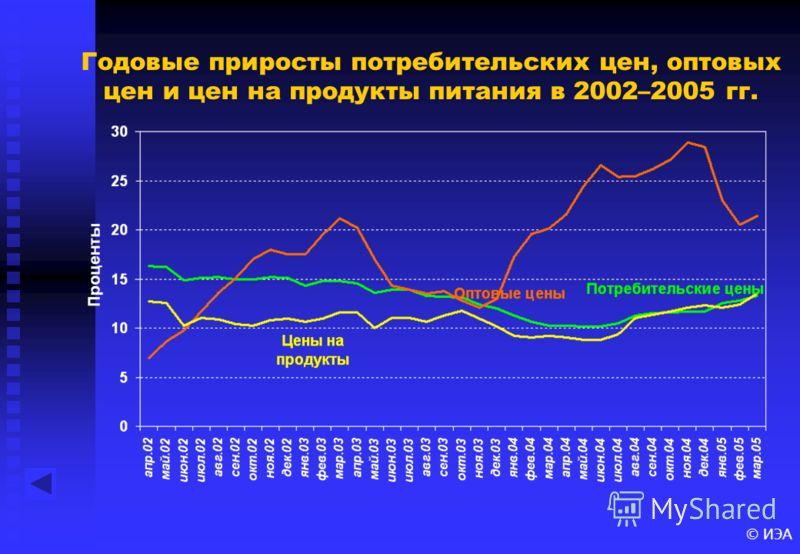 © ИЭА Годовые приросты потребительских цен, оптовых цен и цен на продукты питания в 2002–2005 гг.