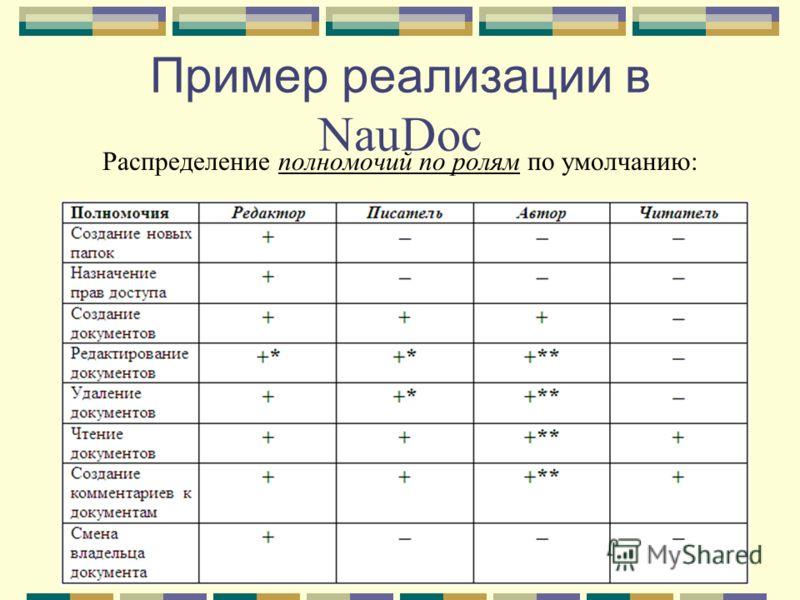 Пример реализации в NauDoc Распределение полномочий по ролям по умолчанию: