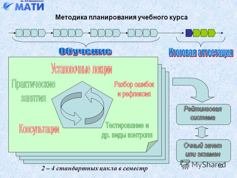 10 Методика планирования учебного курса 2 – 4 стандартных цикла в семестр