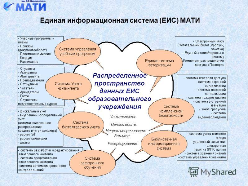 2 Единая информационная система (ЕИС) МАТИ
