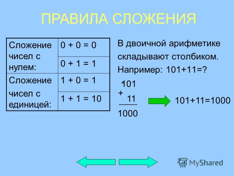 В двоичной арифметике складывают столбиком. Например: 101+11=? Сложение чисел с нулем: 0 + 0 = 0 0 + 1 = 1 Сложение чисел с единицей: 1 + 0 = 1 1 + 1 = 10 + ПРАВИЛА СЛОЖЕНИЯ 101 11 + 1000 101+11=1000
