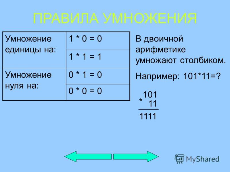 Умножение единицы на: 1 * 0 = 0 1 * 1 = 1 Умножение нуля на: 0 * 1 = 0 0 * 0 = 0 В двоичной арифметике умножают столбиком. Например: 101*11=? ПРАВИЛА УМНОЖЕНИЯ 101 11 * 1111