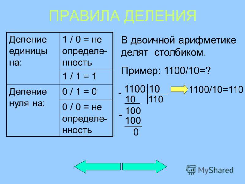 ПРАВИЛА ДЕЛЕНИЯ Деление единицы на: 1 / 0 = не определе- нность 1 / 1 = 1 Деление нуля на: 0 / 1 = 0 0 / 0 = не определе- нность В двоичной арифметике делят столбиком. Пример: 1100/10=? 1100 10 - 100 - 0 11010 1100/10=110