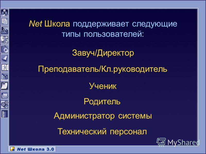 Net Школа поддерживает следующие типы пользователей: Родитель Администратор системы Завуч/Директор Преподаватель/Кл.руководитель Ученик Технический персонал