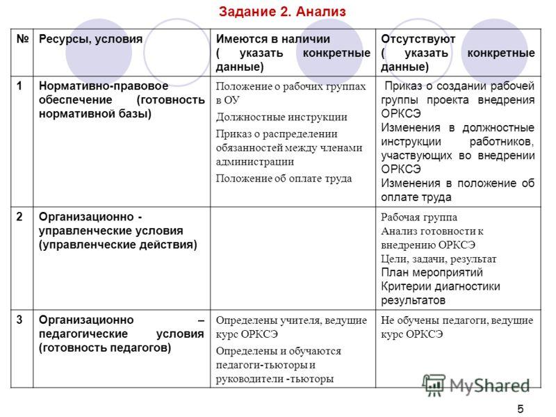 Должностная Инструкция Начальника Архивного Отдела Администрации Района