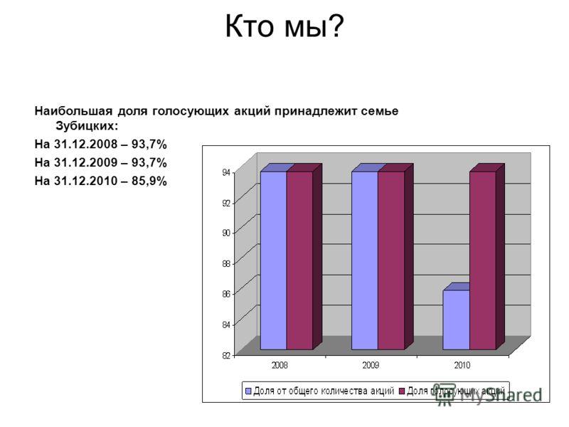 Кто мы? Наибольшая доля голосующих акций принадлежит семье Зубицких: На 31.12.2008 – 93,7% На 31.12.2009 – 93,7% На 31.12.2010 – 85,9%