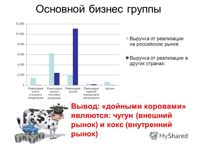 Основной бизнес группы Вывод: «дойными коровами» являются: чугун (внешний рынок) и кокс (внутренний рынок)