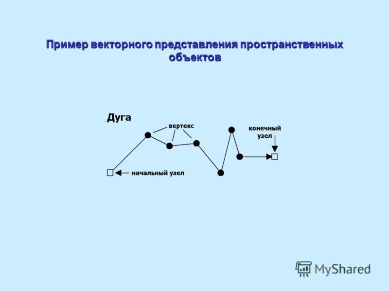 Пример векторного представления пространственных объектов