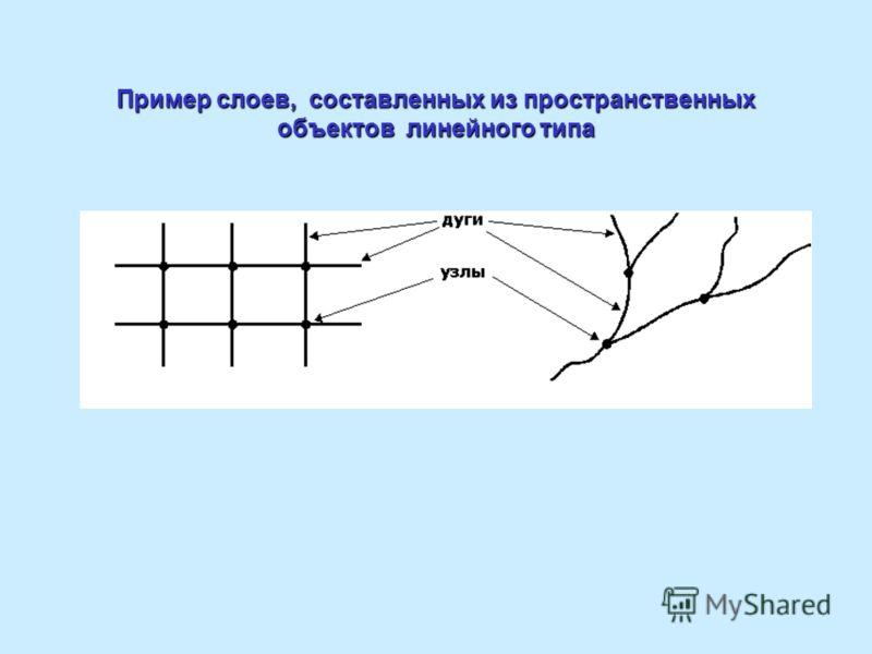 Пример слоев, составленных из пространственных объектов линейного типа