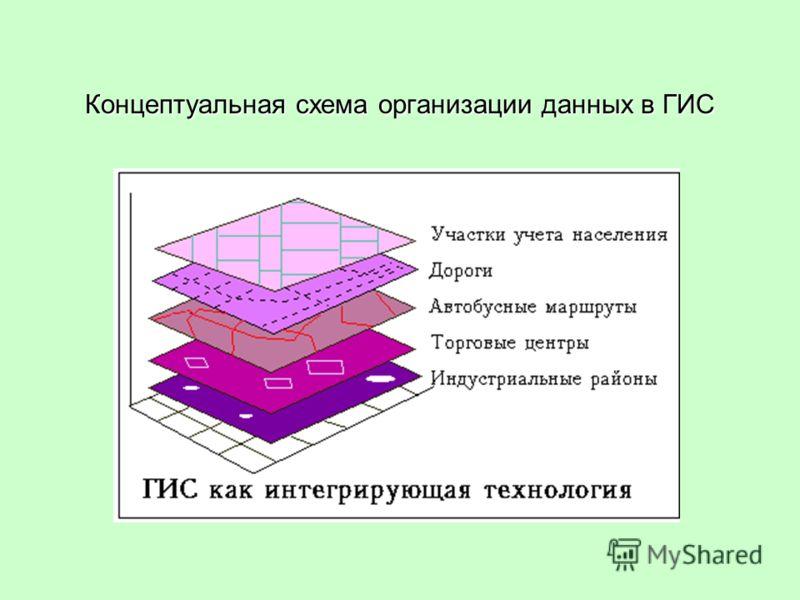 Концептуальная схема организации данных в ГИС