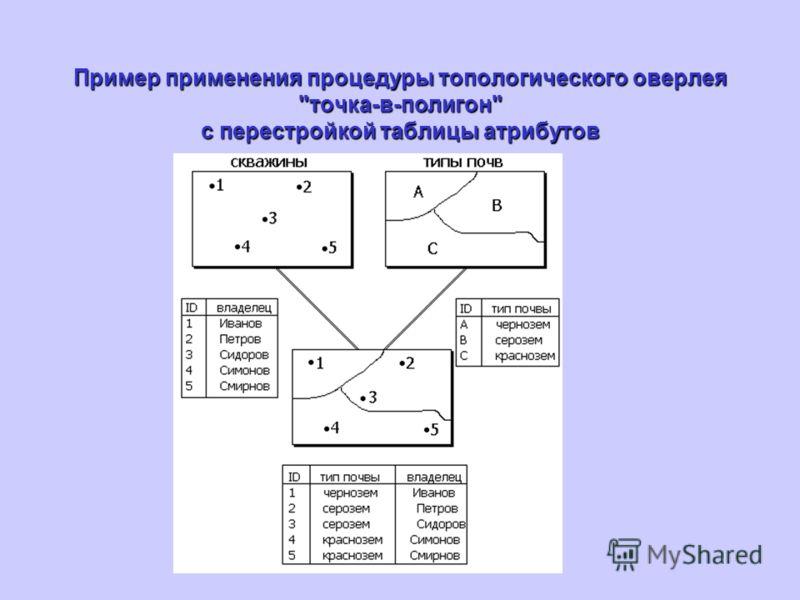 Пример применения процедуры топологического оверлея точка-в-полигон с перестройкой таблицы атрибутов