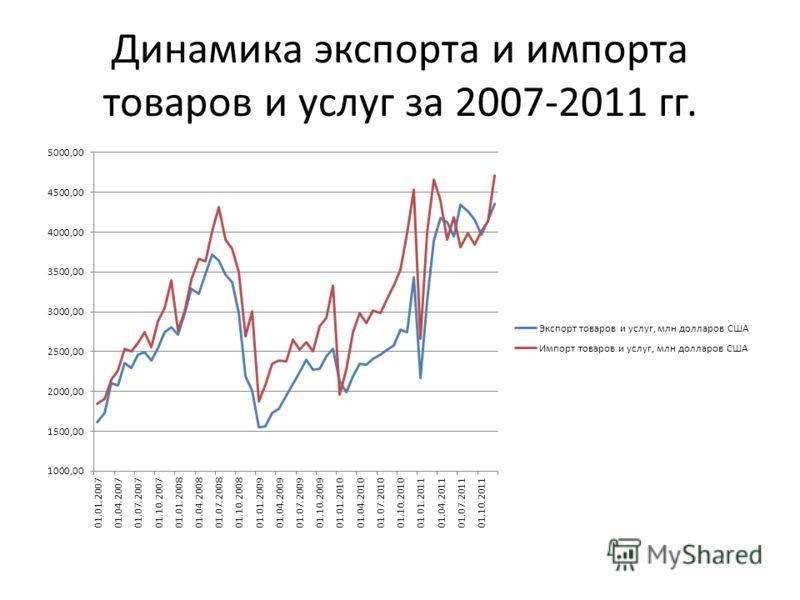 Динамика экспорта и импорта товаров и услуг за 2007-2011 гг.
