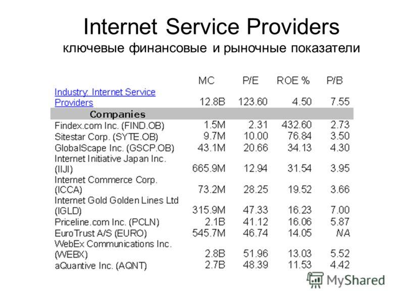 Internet Service Providers ключевые финансовые и рыночные показатели