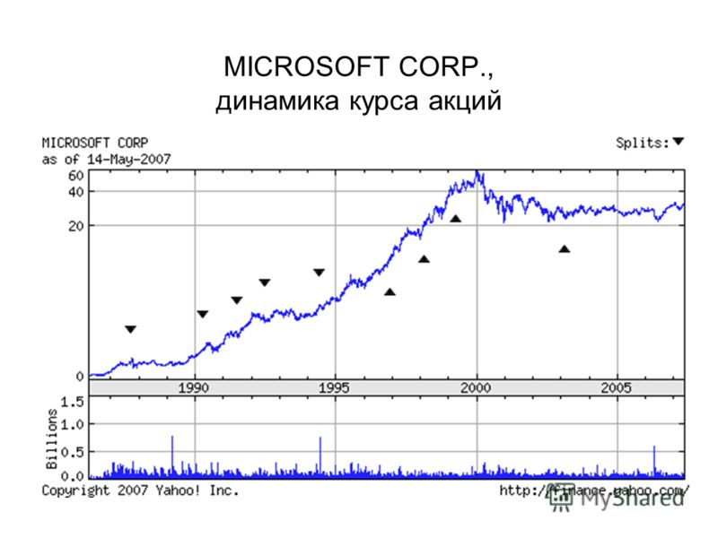 MICROSOFT CORP., динамика курса акций