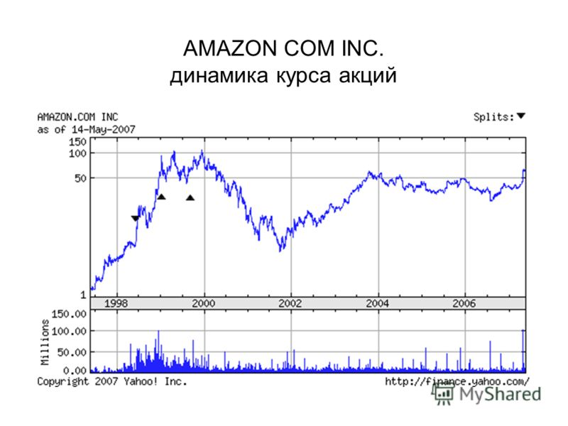 AMAZON COM INC. динамика курса акций