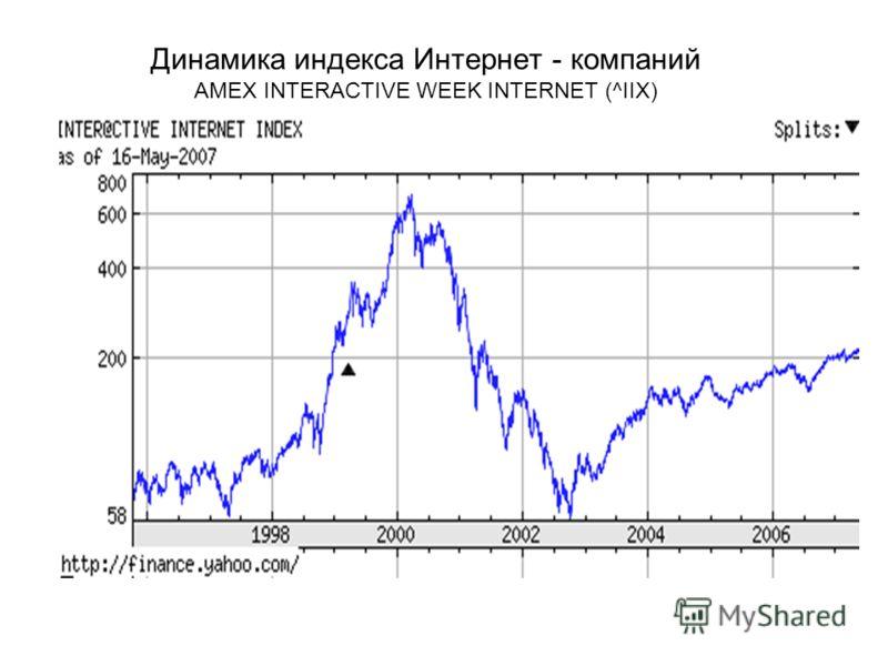 Динамика индекса Интернет - компаний AMEX INTERACTIVE WEEK INTERNET (^IIX)
