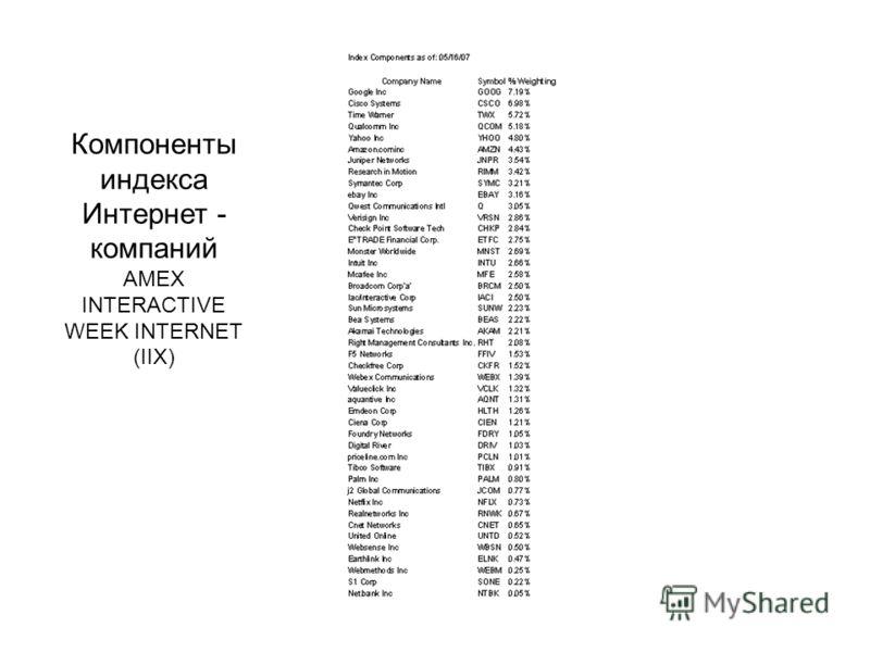 Компоненты индекса Интернет - компаний AMEX INTERACTIVE WEEK INTERNET (IIX)