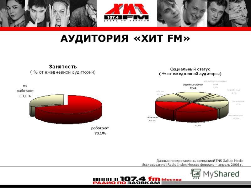 АУДИТОРИЯ «ХИТ FM» Данные предоставлены компанией TNS Gallup Media Исследование: Radio Index Москва февраль – апрель 2006 г.