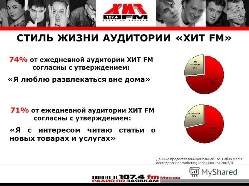 Данные предоставлены компанией TNS Gallup Media Исследование: Marketing Index Москва 2005/II СТИЛЬ ЖИЗНИ АУДИТОРИИ «ХИТ FM» 74% от ежедневной аудитории ХИТ FM согласны с утверждением: «Я люблю развлекаться вне дома» 71% от ежедневной аудитории ХИТ FM