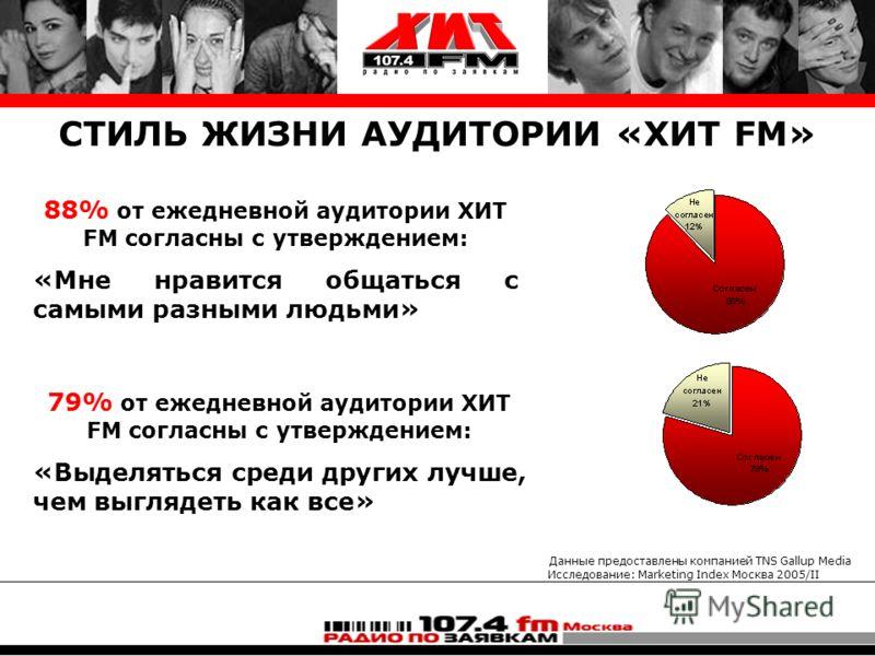 Данные предоставлены компанией TNS Gallup Media Исследование: Marketing Index Москва 2005/II СТИЛЬ ЖИЗНИ АУДИТОРИИ «ХИТ FM» 88% от ежедневной аудитории ХИТ FM согласны с утверждением: «Мне нравится общаться с самыми разными людьми» 79% от ежедневной