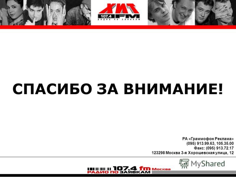 СПАСИБО ЗА ВНИМАНИЕ! РА «Граммофон Реклама» (095) 913.99.63, 105.35.00 Факс: (095) 913.72.17 123298 Москва 3-я Хорошевская улица, 12
