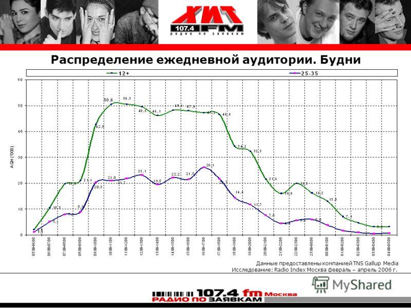 Распределение ежедневной аудитории. Будни Данные предоставлены компанией TNS Gallup Media Исследование: Radio Index Москва февраль – апрель 2006 г.