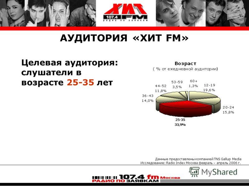 Целевая аудитория: слушатели в возрасте 25-35 лет Данные предоставлены компанией TNS Gallup Media Исследование: Radio Index Москва февраль – апрель 2006 г.