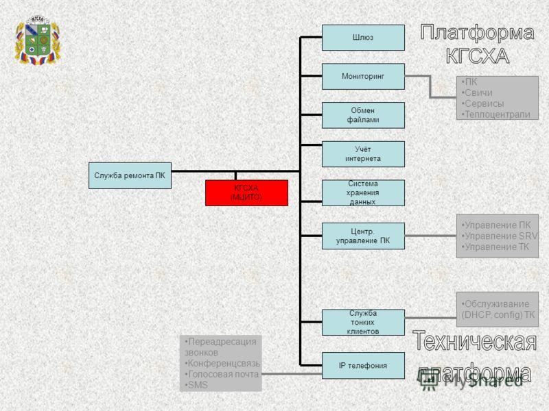 Шлюз Мониторинг Обмен файлами Служба тонких клиентов Учёт интернета Система хранения данных Центр. управление ПК IP телефония Служба ремонта ПК КГСХА (МЦИТО) Переадресация звонков Конференцсвязь Голосовая почта SMS Обслуживание (DHCP, config) ТК Упра