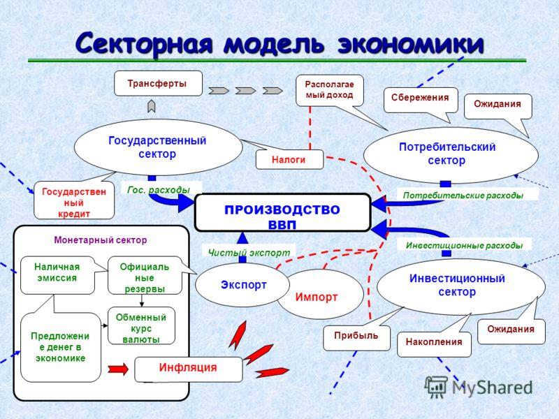 Макроэкономическое моделирование Макроэкономическая модель эндогенные переменные экзогенные переменные эндогенные закономерности
