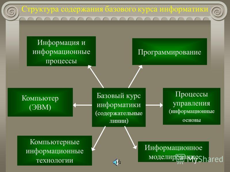 Структура содержания базового курса информатики Базовый курс информатики (содержательные линии) Информация и информационные процессы Компьютер (ЭВМ) Компьютерные информационные технологии Информационное моделирование Процессы управления (информационн