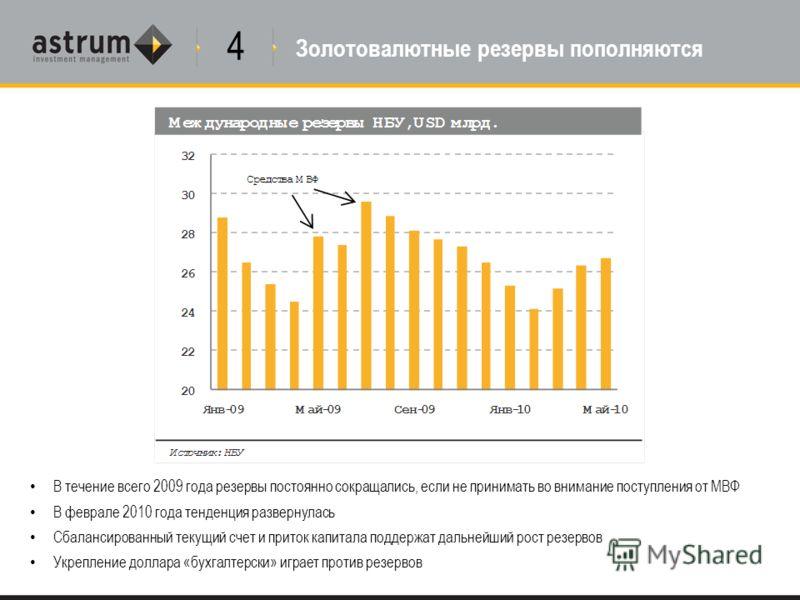 В течение всего 2009 года резервы постоянно сокращались, если не принимать во внимание поступления от МВФ В феврале 2010 года тенденция развернулась Сбалансированный текущий счет и приток капитала поддержат дальнейший рост резервов Укрепление доллара