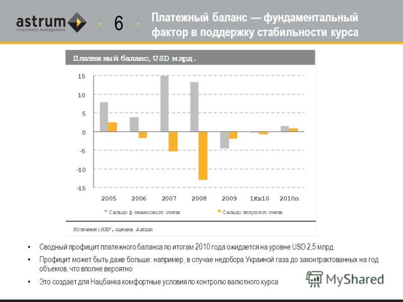 Платежный баланс фундаментальный фактор в поддержку стабильности курса Сводный профицит платежного баланса по итогам 2010 года ожидается на уровне USD 2,5 млрд. Профицит может быть даже больше: например, в случае недобора Украиной газа до законтракто