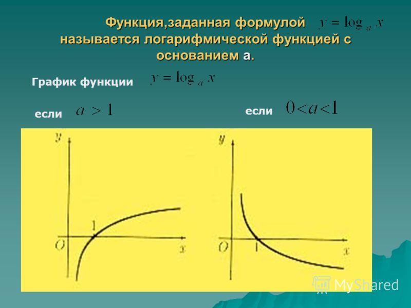 Функция,заданная формулой называется логарифмической функцией с основанием а. График функции если