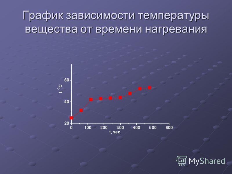 График зависимости температуры вещества от времени нагревания