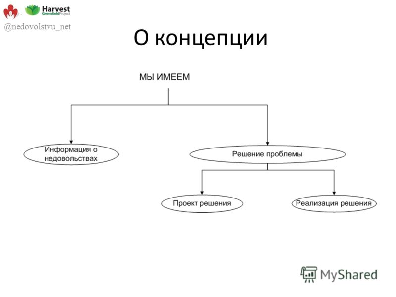 О концепции @nedovolstvu_net