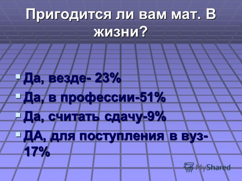 Пригодится ли вам мат. В жизни? Да, везде- 23% Да, везде- 23% Да, в профессии-51% Да, в профессии-51% Да, считать сдачу-9% Да, считать сдачу-9% ДА, для поступления в вуз- 17% ДА, для поступления в вуз- 17%