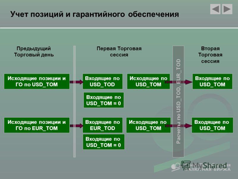 G RURi +G CURi *K i = (O RURi +O CURi *K i )*n – (P RURi +P CURi *K i ) Обязательства в рублях ( USD * Цена сделки) Требования в долларах (USD * К ) + 3 % Обязательства в рублях ( USD * Цена сделки) 3 % Покупка USD выше Расчетного курса (К) Покупка U
