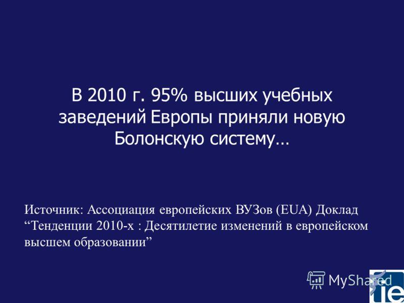 В 2010 г. 95% высших учебных заведений Европы приняли новую Болонскую систему… Источник: Ассоциация европейских ВУЗов (EUA) ДокладТенденции 2010-х : Десятилетие изменений в европейском высшем образовании