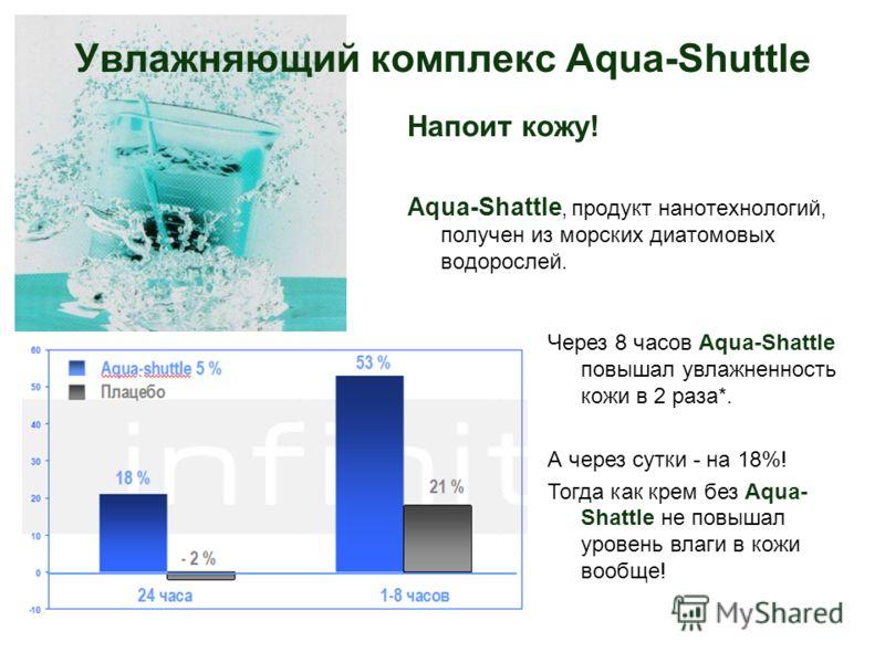Увлажняющий комплекс Aqua-Shuttle Напоит кожу! Aqua-Shattle, продукт нанотехнологий, получен из морских диатомовых водорослей. Через 8 часов Aqua-Shattle повышал увлажненность кожи в 2 раза*. А через сутки - на 18%! Тогда как крем без Aqua- Shattle н