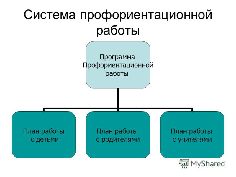 Система профориентационной работы Программа Профориентационной работы План работы с детьми План работы с родителями План работы с учителями