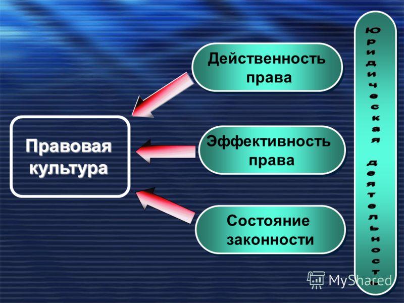 Правоваякультура Действенность права Действенность права Эффективность права Эффективность права Состояние законности Состояние законности