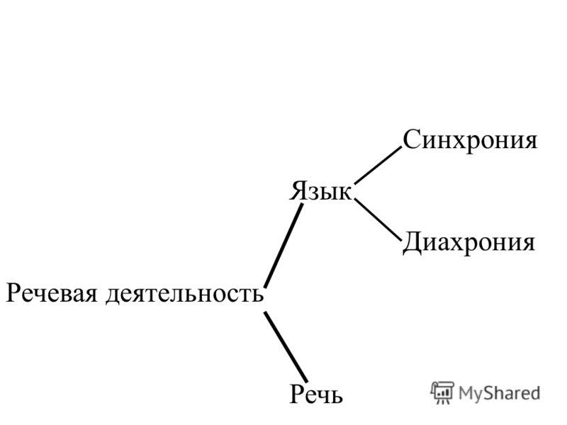 Синхрония Язык Диахрония Речевая деятельность Речь