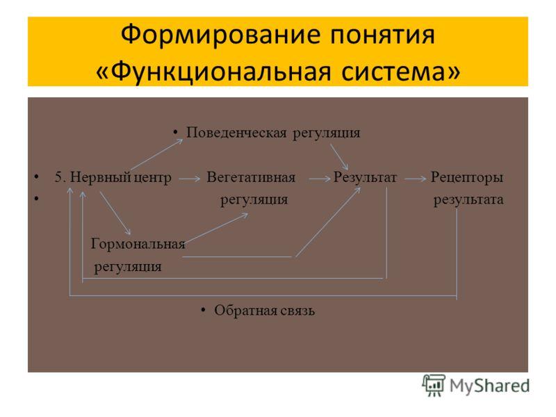 Формирование понятия «Функциональная система» Поведенческая регуляция 5. Нервный центр Вегетативная Результат Рецепторы регуляция результата Гормональная регуляция Обратная связь