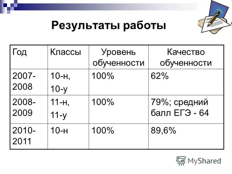 Результаты работы ГодКлассыУровень обученности Качество обученности 2007- 2008 10-н, 10-у 100%62% 2008- 2009 11-н, 11-у 100%79%; средний балл ЕГЭ - 64 2010- 2011 10-н100%89,6%