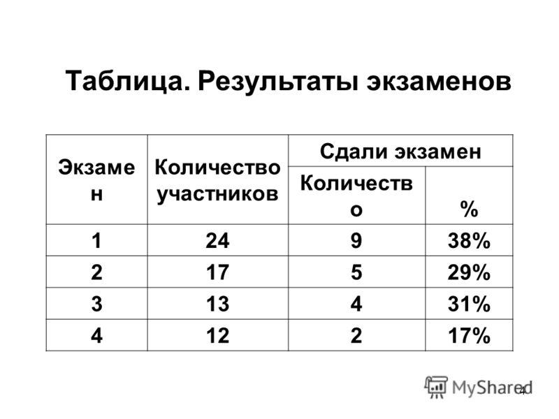 4 Таблица. Результаты экзаменов Экзаме н Количество участников Сдали экзамен Количеств о% 124938% 217529% 313431% 412217%