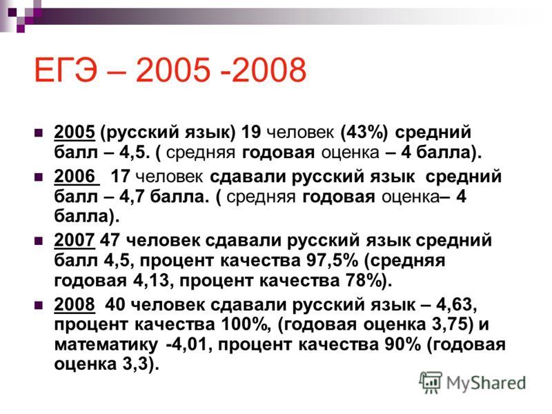 ЕГЭ – 2005 -2008 2005 (русский язык) 19 человек (43%) средний балл – 4,5. ( средняя годовая оценка – 4 балла). 2006 17 человек сдавали русский язык средний балл – 4,7 балла. ( средняя годовая оценка– 4 балла). 2007 47 человек сдавали русский язык сре