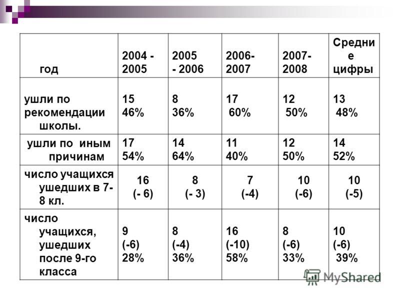 год 2004 - 2005 - 2006 2006- 2007 2007- 2008 Средни е цифры ушли по рекомендации школы. 15 46% 8 36% 17 60% 12 50% 13 48% ушли по иным причинам 17 54% 14 64% 11 40% 12 50% 14 52% число учащихся ушедших в 7- 8 кл. 16 (- 6) 8 (- 3) 7 (-4) 10 (-6) 10 (-