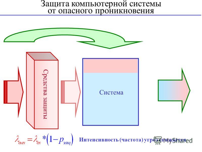 Защита компьютерной системы от опасного проникновения Система Средства защиты Интенсивность (частота) угроз снижается